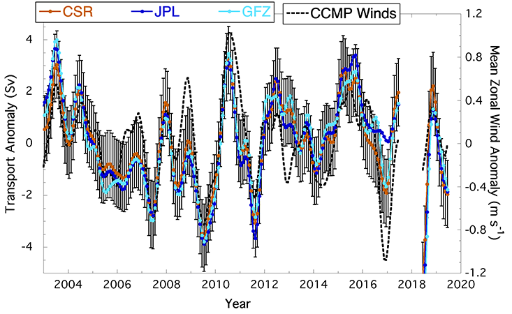 This is an example of the kinds of datasets Don Chambers, PhD, enjoys wrestling with. This plot shows Antarctic Circumpolar Current (ACC) transport variability over time and its relationship to wind fluctuations. It's not an uncomplicated exercise, as GRACE satellite data is processed at three different locations (corresponding to the three colored lines). Figure courtesy of Don Chambers, USF College of Marine Science.